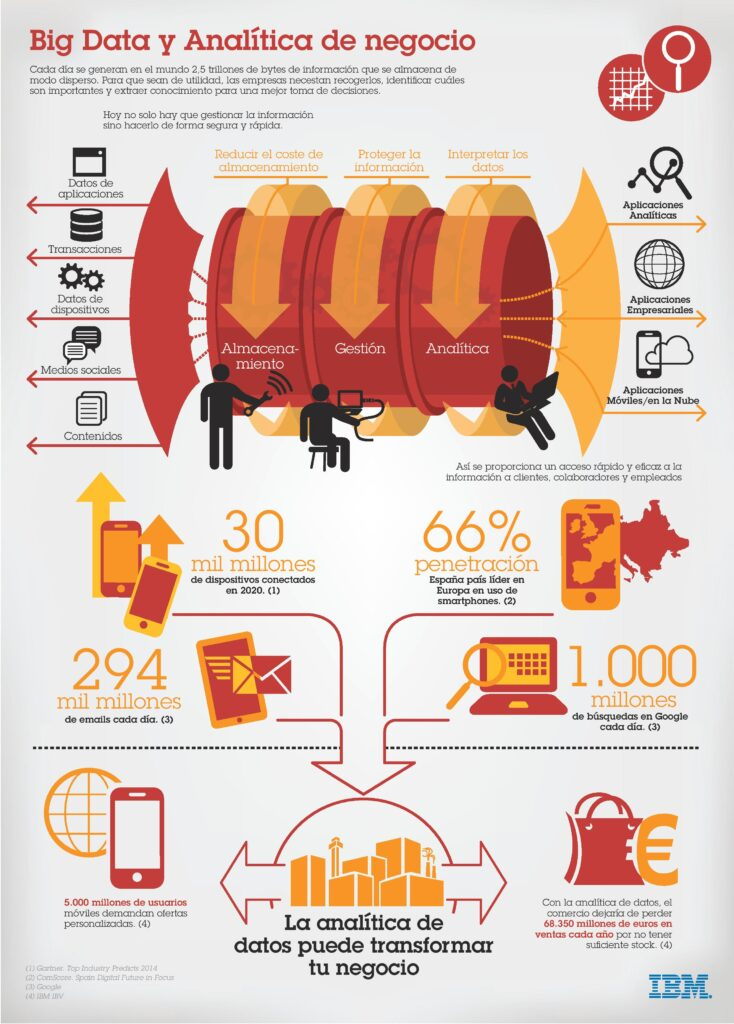 Infografía_Big Data_high