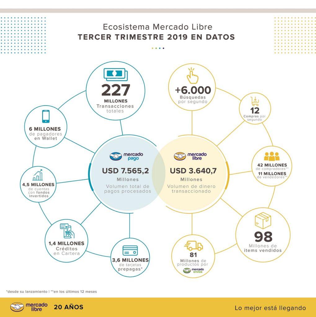 Infografia resultados Q3 2019 1019x1024 - [Informe] Mercado Libre vendió 98 millones de artículos en el tercer trimestre del año