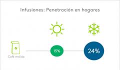 Infusiones penetracion 240x140 - Café, té y polenta aumentan sus ventas en Argentina