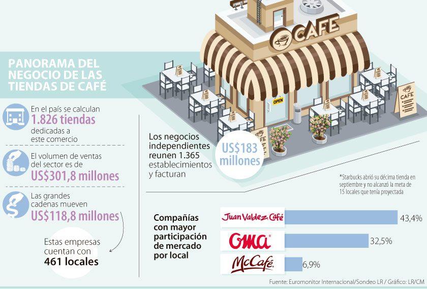 Juan Valdez sigue siendo el rey del café en Colombia (2)