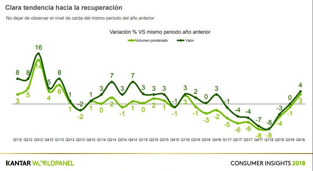 KWP 1 - Perú: Consumo masivo se recuperó en cuarto trimestre del 2018, según KWP