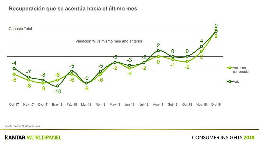 KWP 2 - Perú: Consumo masivo se recuperó en cuarto trimestre del 2018, según KWP