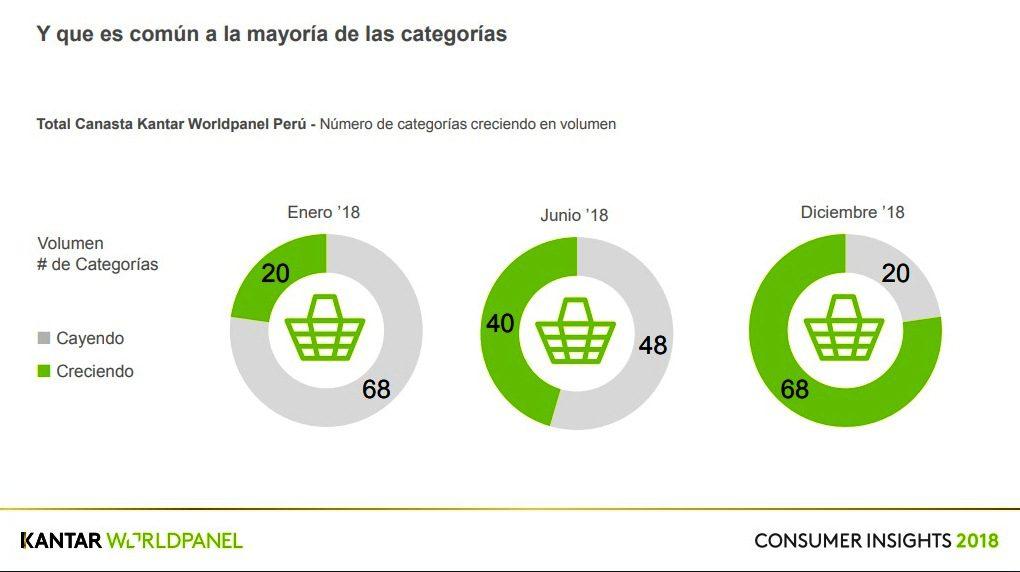 KWP 3 - Perú: Consumo masivo se recuperó en cuarto trimestre del 2018, según KWP