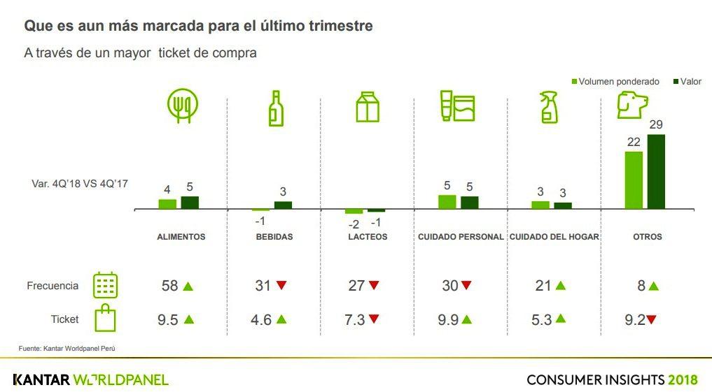 KWP 4 - Perú: Consumo masivo se recuperó en cuarto trimestre del 2018, según KWP