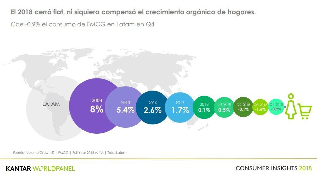 KWP 7 - KWP: Consumo se mantiene estable en América Latina