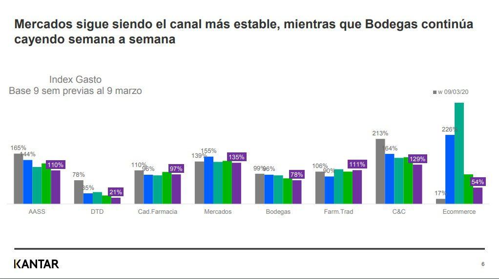Kanta5 - ¿Cuáles son los canales de compra más visitados por los peruanos ante el Covid-19?