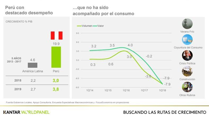 Kantar 4 - Consumo de hogares peruanos se contrajo en primer trimestre del 2018