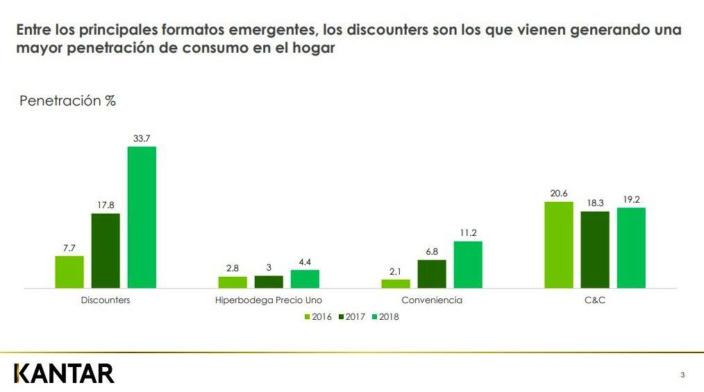 Kantar 7 - Perú: Tiendas de descuento ganan en mayor penetración de consumo a tiendas de conveniencia y 'cash& carry' en Lima