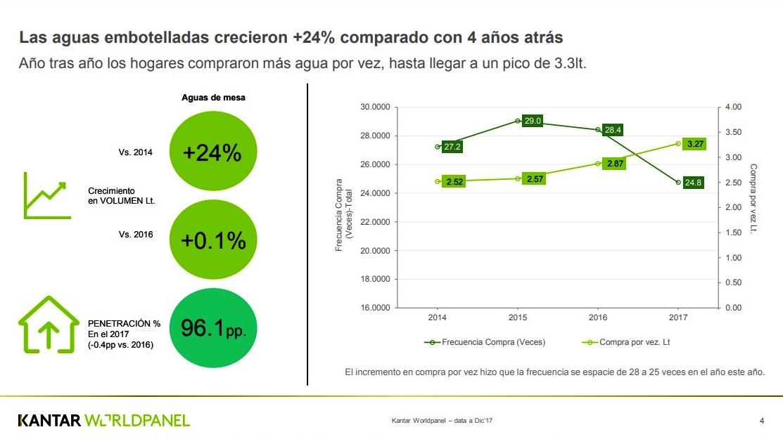 Kantar Worldpanel 1 1 - Consumo de agua embotellada crece más que las gaseosas en los últimos 3 años