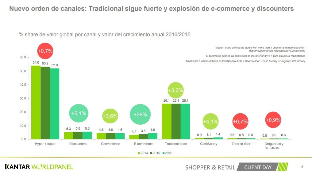Kantar Worldpanel 1 - Discounters y Cash & Carry cobran trascendencia en hogares peruanos