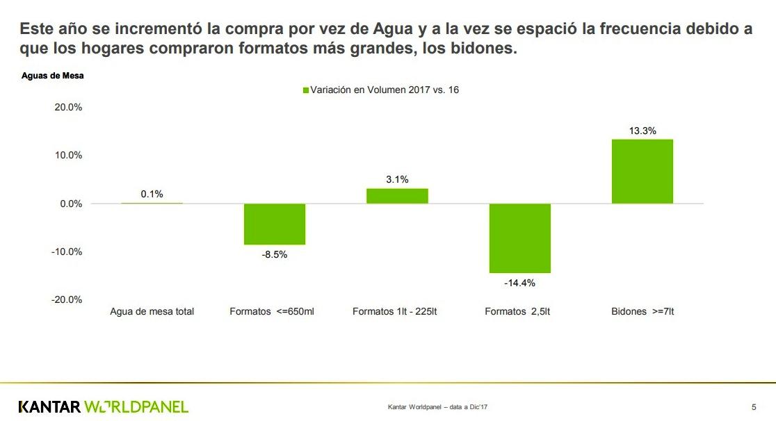 Kantar Worldpanel 2 1 - Consumo de agua embotellada crece más que las gaseosas en los últimos 3 años