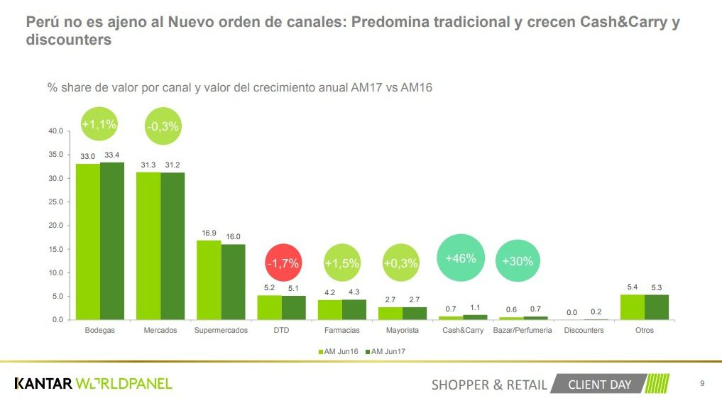 Kantar Worldpanel 2 - Discounters y Cash & Carry cobran trascendencia en hogares peruanos