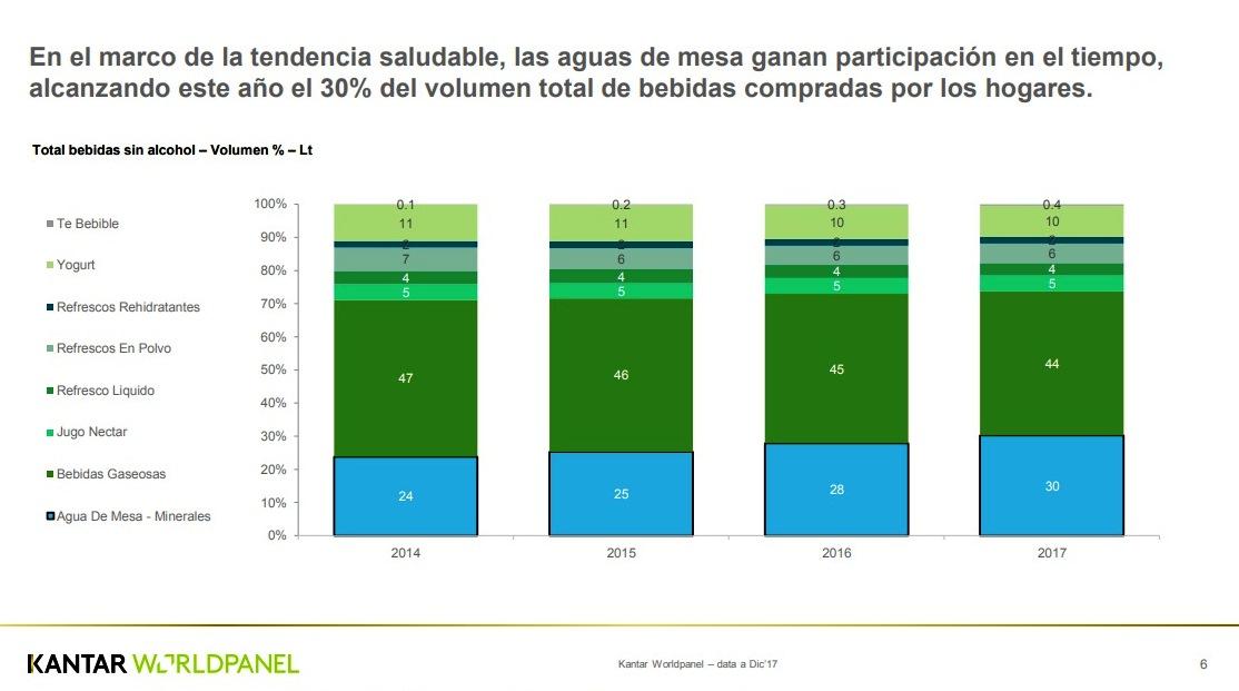 Kantar Worldpanel 3 1 - Consumo de agua embotellada crece más que las gaseosas en los últimos 3 años