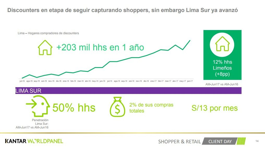 Kantar Worldpanel 3 - Discounters y Cash & Carry cobran trascendencia en hogares peruanos
