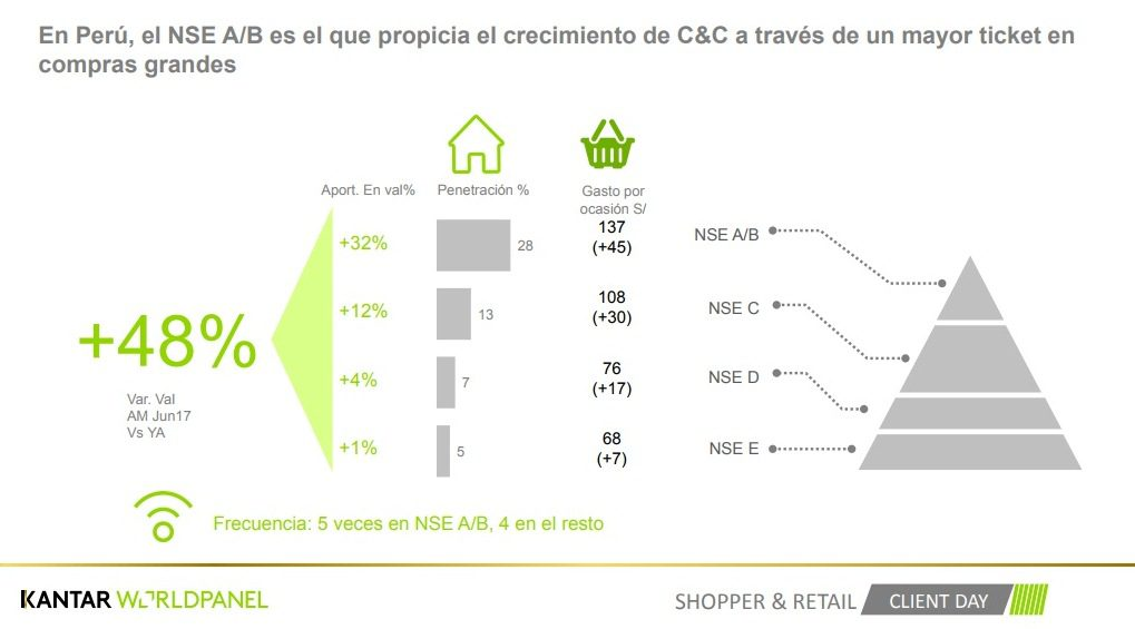 Kantar Worldpanel 4 - Discounters y Cash & Carry cobran trascendencia en hogares peruanos