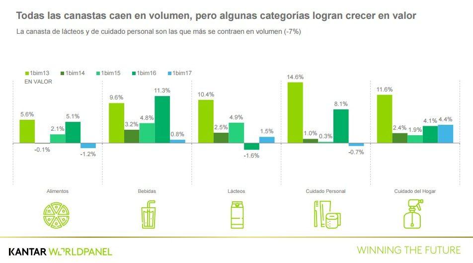 Kantar - Consumo en Perú sufre su peor caída en los últimos cinco años