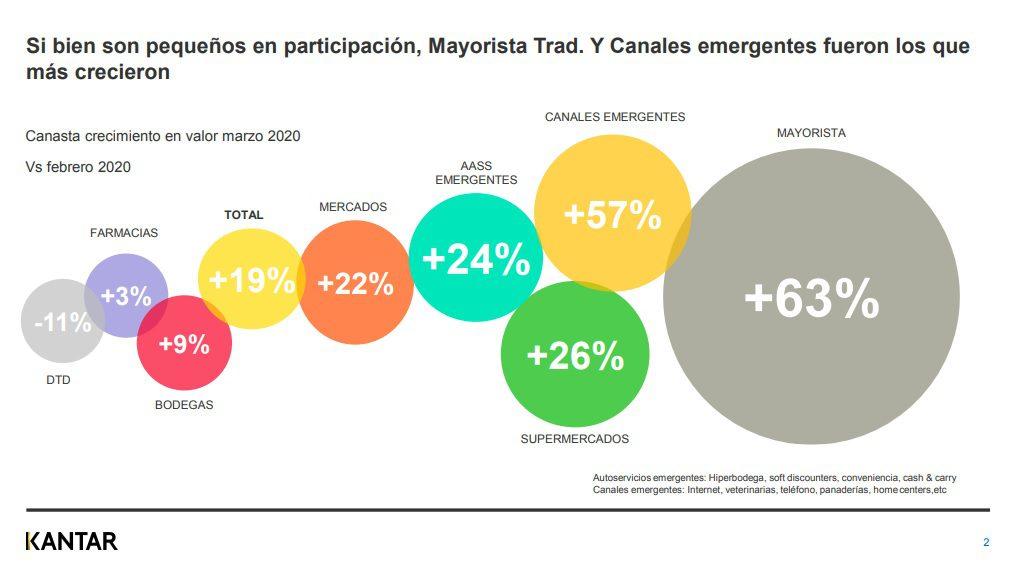 Kantar1 1 - ¿Cuáles son los canales de compra más visitados por los peruanos ante el Covid-19?