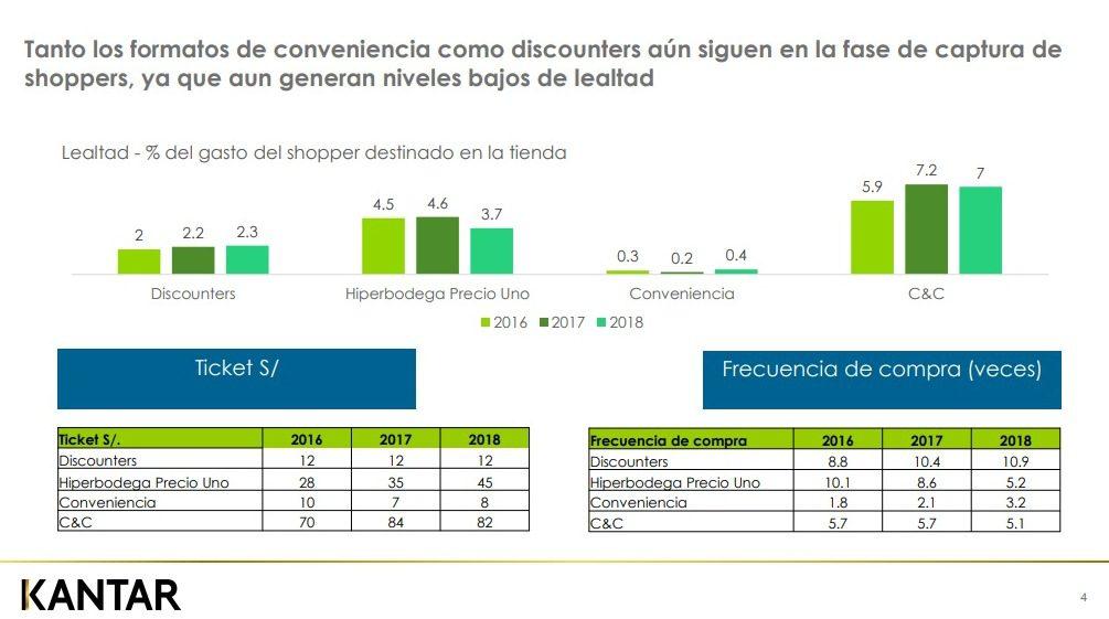 Kantar2 1 - Perú: Tiendas de descuento ganan en mayor penetración de consumo a tiendas de conveniencia y 'cash& carry' en Lima