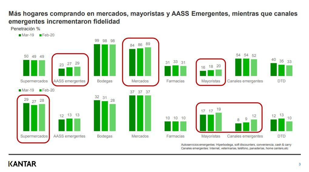 Kantar2 4 - ¿Cuáles son los canales de compra más visitados por los peruanos ante el Covid-19?