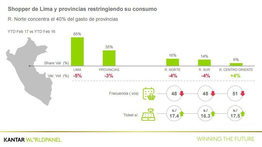 Kantar2 - Consumo en Perú sufre su peor caída en los últimos cinco años