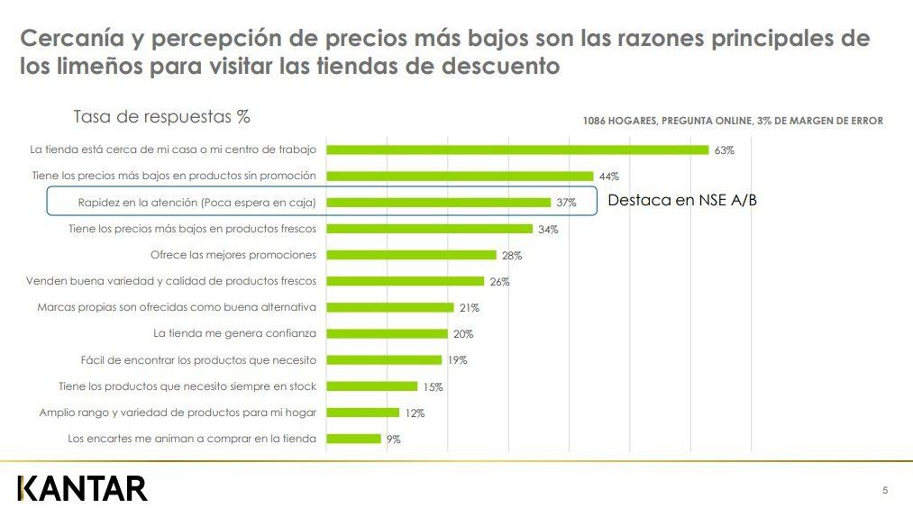 Kantar3 1 - Perú: Tiendas de descuento ganan en mayor penetración de consumo a tiendas de conveniencia y 'cash& carry' en Lima