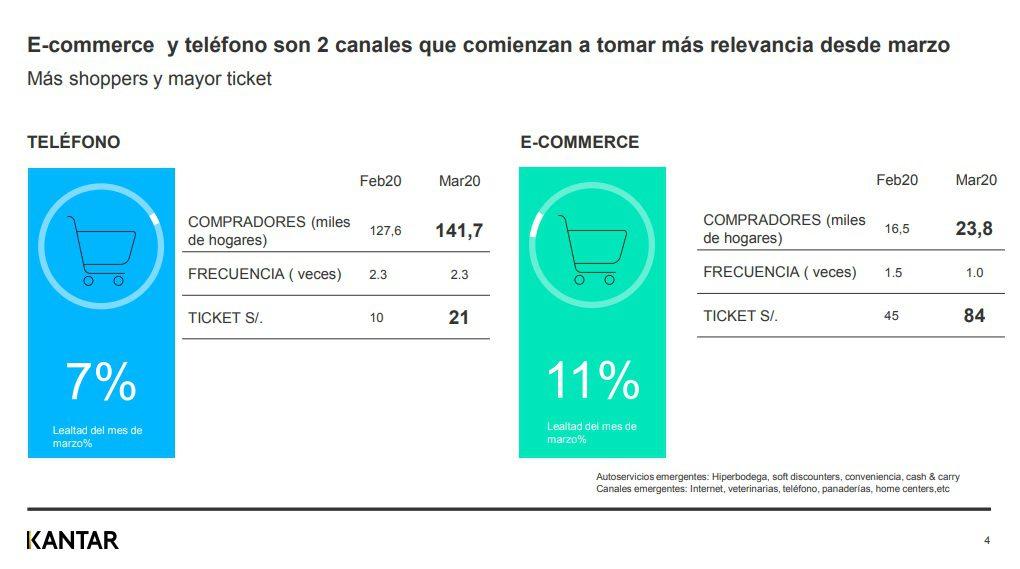 Kantar3 3 - ¿Cuáles son los canales de compra más visitados por los peruanos ante el Covid-19?