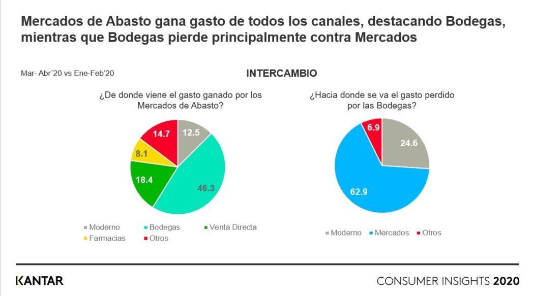Kantar3 5 - Perú: Mercados se afianzan en tiempos de COVID-19