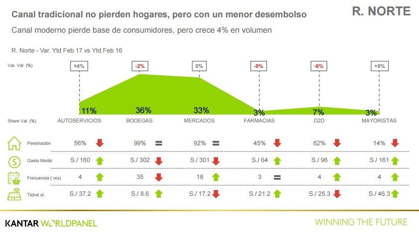 Kantar3 - Consumo en Perú sufre su peor caída en los últimos cinco años