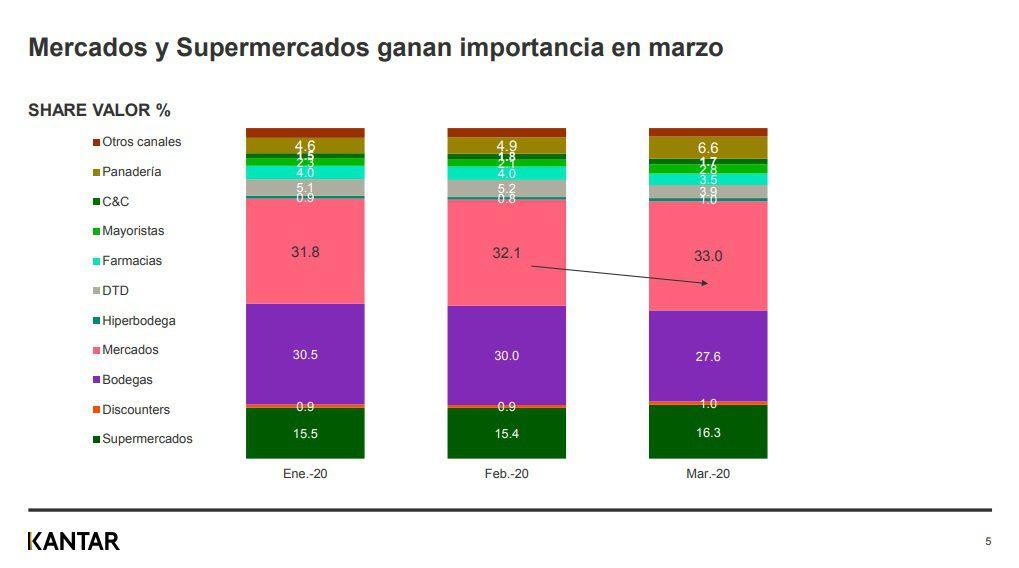 Kantar4 1 - ¿Cuáles son los canales de compra más visitados por los peruanos ante el Covid-19?
