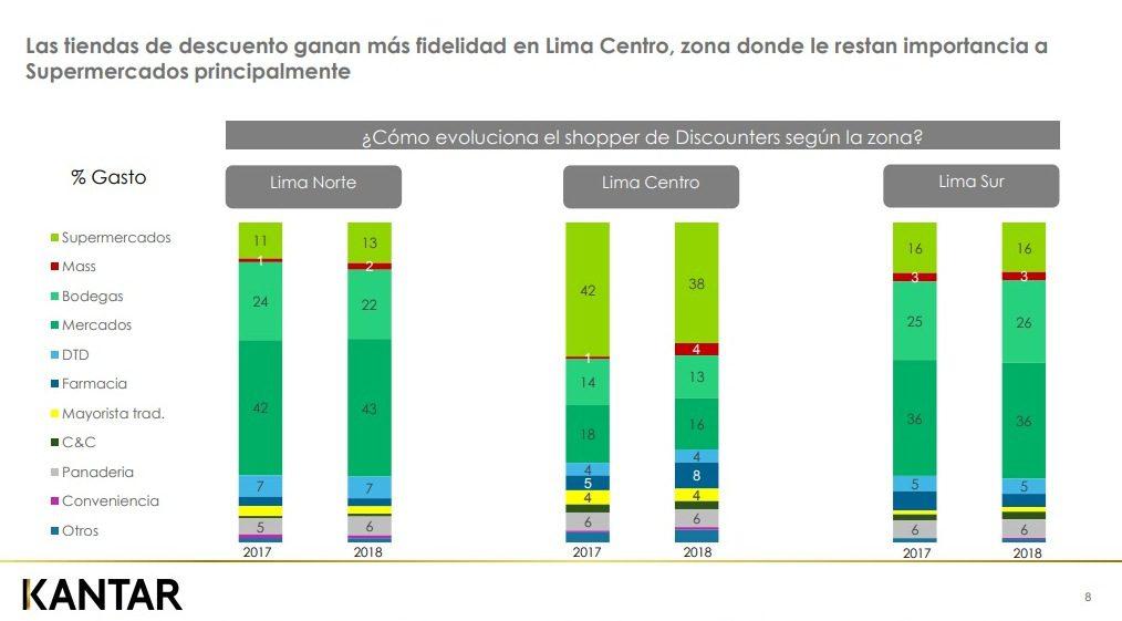 Kantar4 - Perú: Tiendas de descuento ganan en mayor penetración de consumo a tiendas de conveniencia y 'cash& carry' en Lima