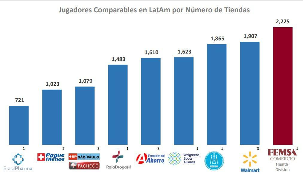LatAm Retail Pharma - FEMSA es el principal operador de farmacias en América Latina