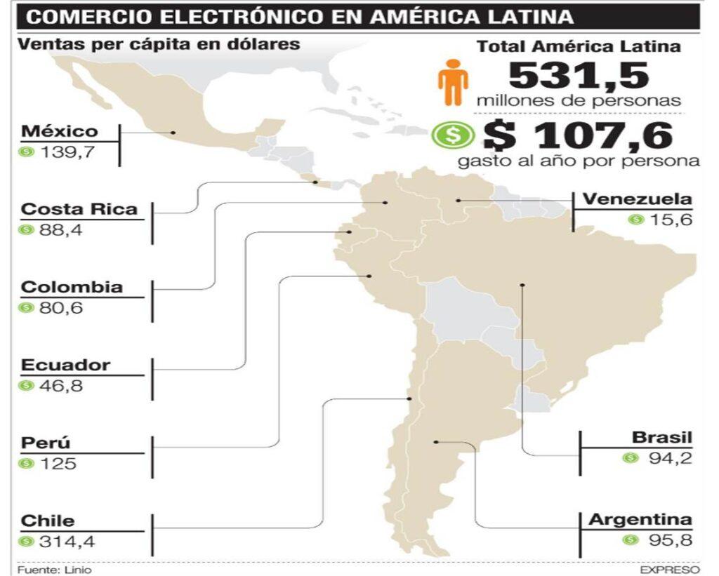 Linio ecommerce Perú Retail 1024x821 - ¿Qué está pasando con el ecommerce en Ecuador?