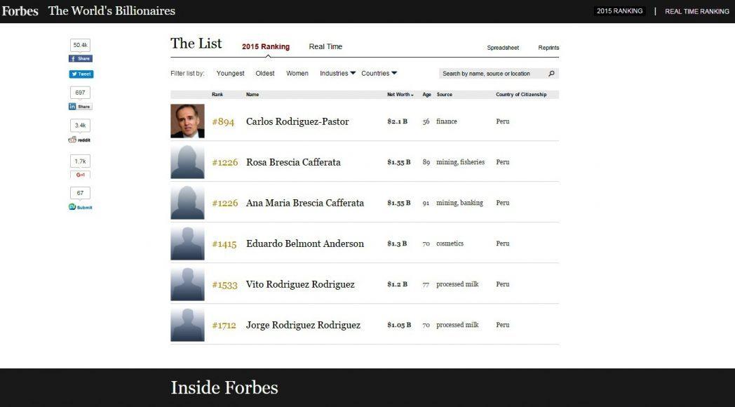 Lista Forbes - Presidente de Grupo Intercorp se ubica entre los 900 hombres más ricos del mundo