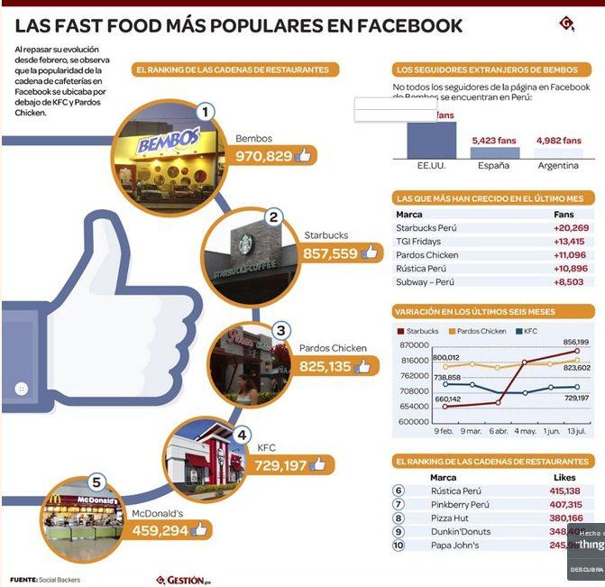 Los fast food más populares en facebook