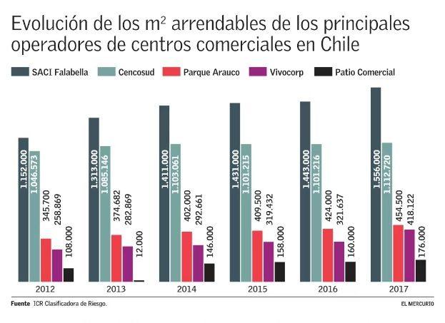MALLS - Perú y Colombia concitan interés para levantar nuevos malls