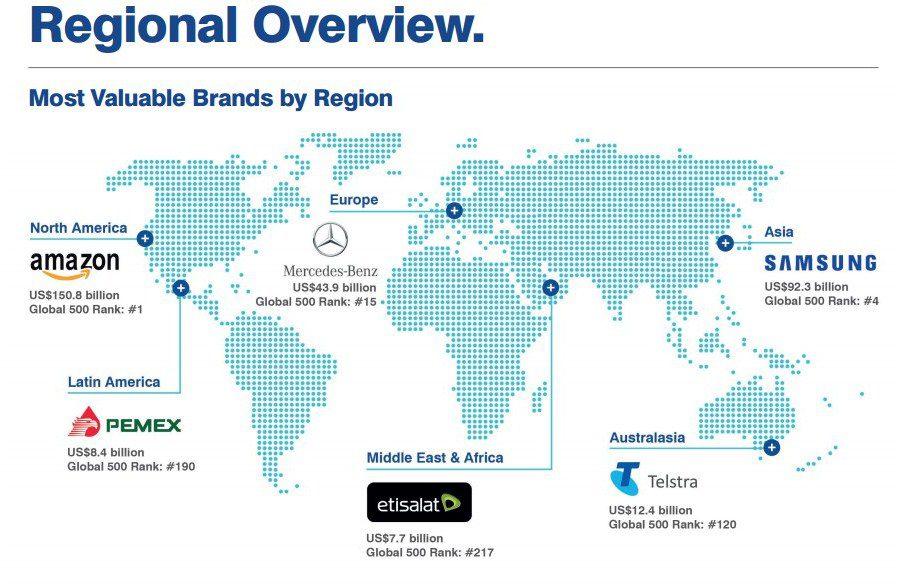 MARCAS POR CONTINENTES - ¿Cuáles son las marcas más valiosas por continente?