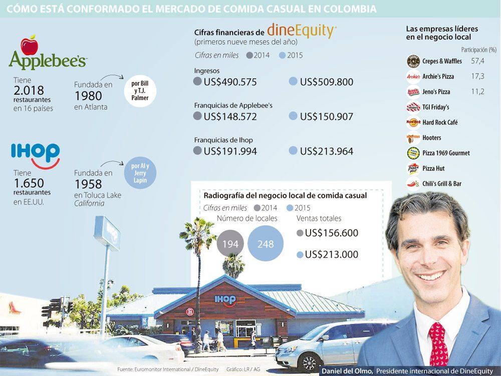 MERCAD COMIDA CASUAL EN COLOMBIA - IHOP y Applebee's ingresarán al mercado colombiano