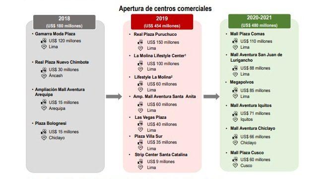 Malls - MEF: 13 centros comerciales iniciarán sus operaciones entre el 2019 y 2021 en Perú