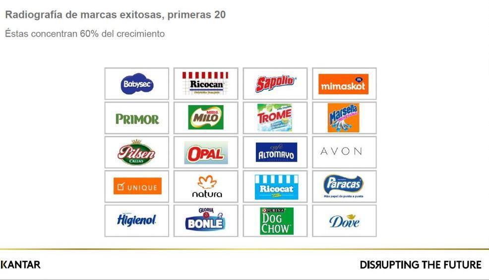 Marcas exitosas en Perú