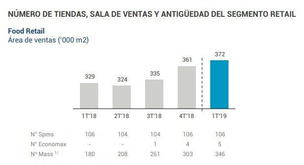 Mass - Perú: Mass acelera su expansión y ya opera 346 tiendas en Lima