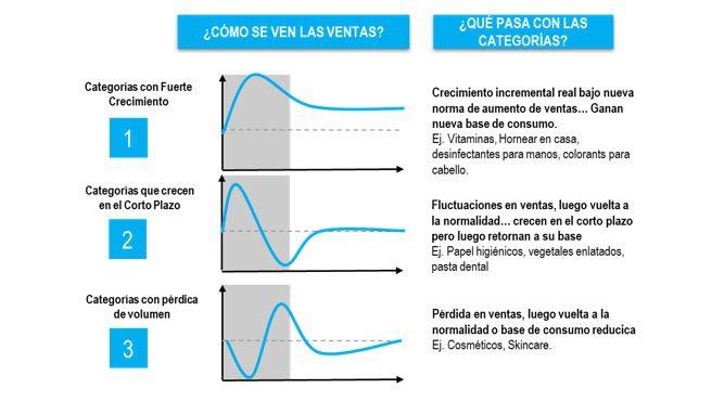 Nielsen 2 1 - ¿Oportunidad o amenaza para las marcas y categorías?: Disrupción 2020 en el Mercado Peruano
