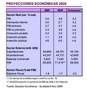 PBI PERÚ 2 - Perú: ¿Cuáles son las perspectivas de la economía para este 2020?