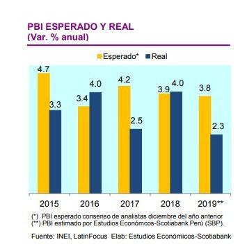 PBI PERÚ - Perú: ¿Cuáles son las perspectivas de la economía para este 2020?