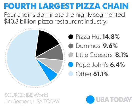 papa johns value chain Made the first papa john's pizza in the broom closet, back when i was making  pizzas at  qc center system and supply chain management.