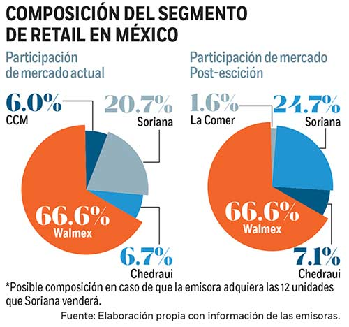 Participación Retail México