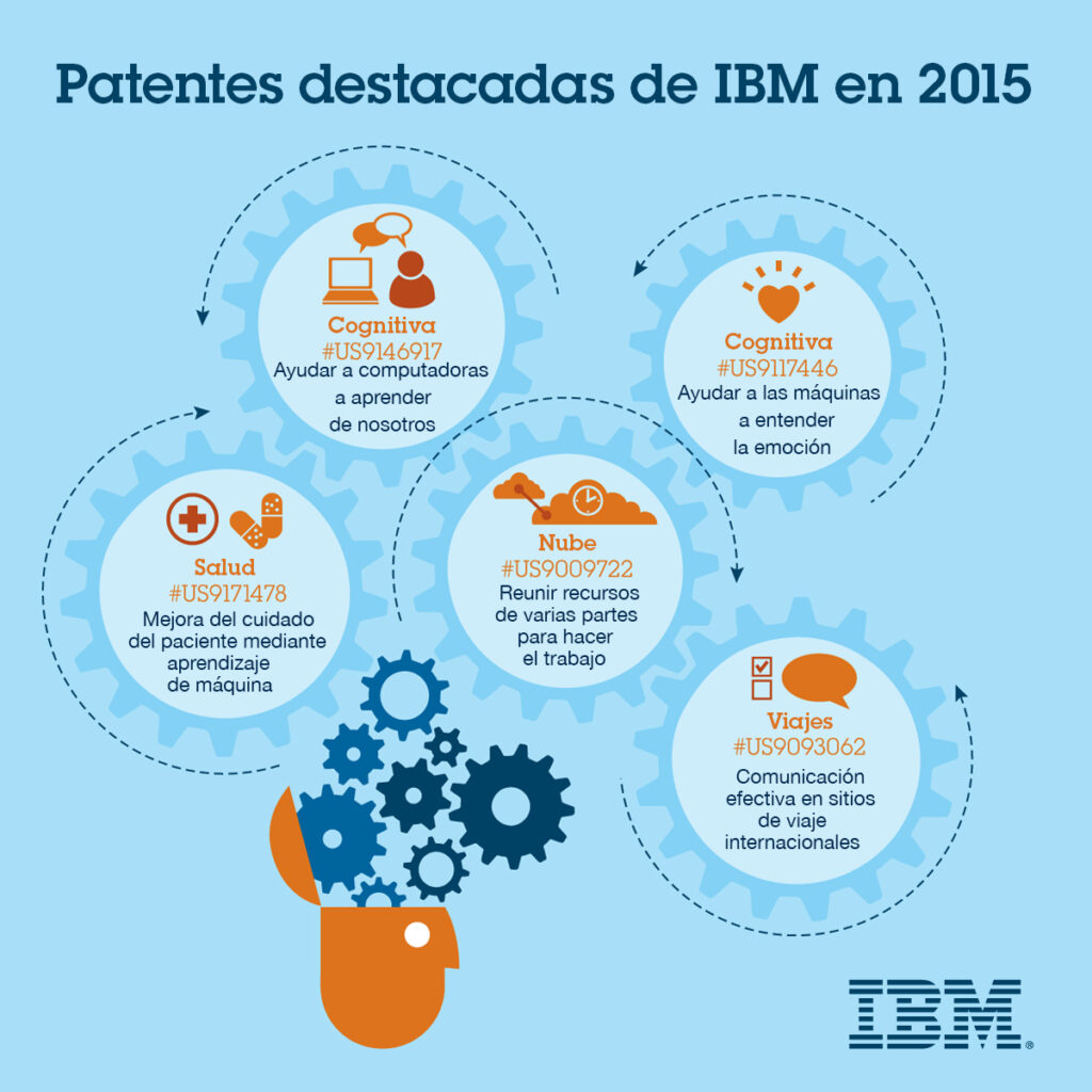 Patentes-destacadas-IBM-2015