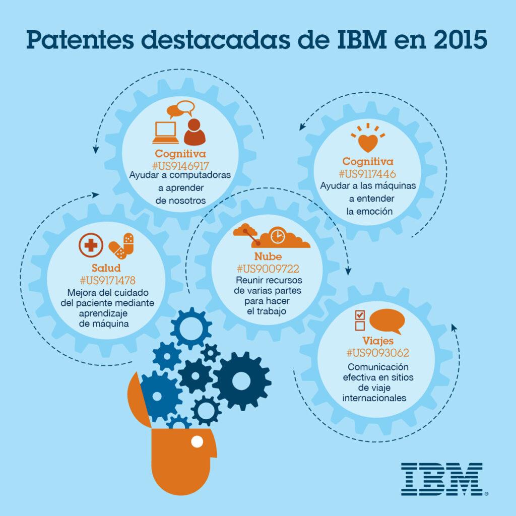 Patentes destacadas IBM 2015 1024x1024 - IBM líder número uno en patentes por 23 años consecutivos