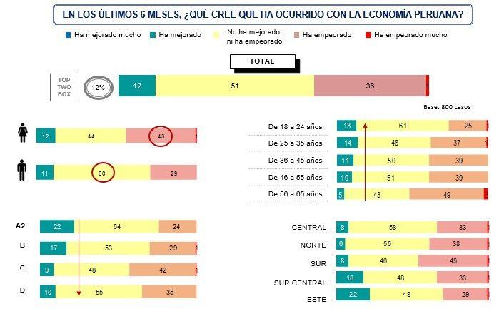 Percepción del consumidor sobre la economía del país - ¿Cómo impacta la economía peruana en el consumidor?