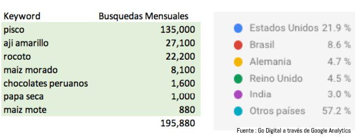 Productos peruanos Google 2