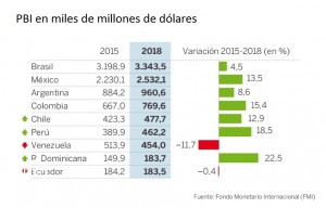 Proyecciones del PBI regional 300x192 - Perú entre las economías que más van a crecer en América Latina